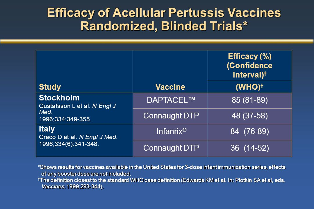 Efficacy of Acellular Pertussis Vaccines Randomized, Blinded Trials* StudyVaccine Efficacy (%) (Confidence Interval) † (WHO) † Stockholm Gustafsson L