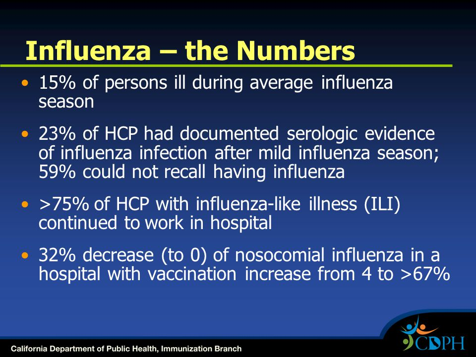 Influenza – the Numbers 15% of persons ill during average influenza season 23% of HCP had documented serologic evidence of influenza infection after mild influenza season; 59% could not recall having influenza >75% of HCP with influenza-like illness (ILI) continued to work in hospital 32% decrease (to 0) of nosocomial influenza in a hospital with vaccination increase from 4 to >67%