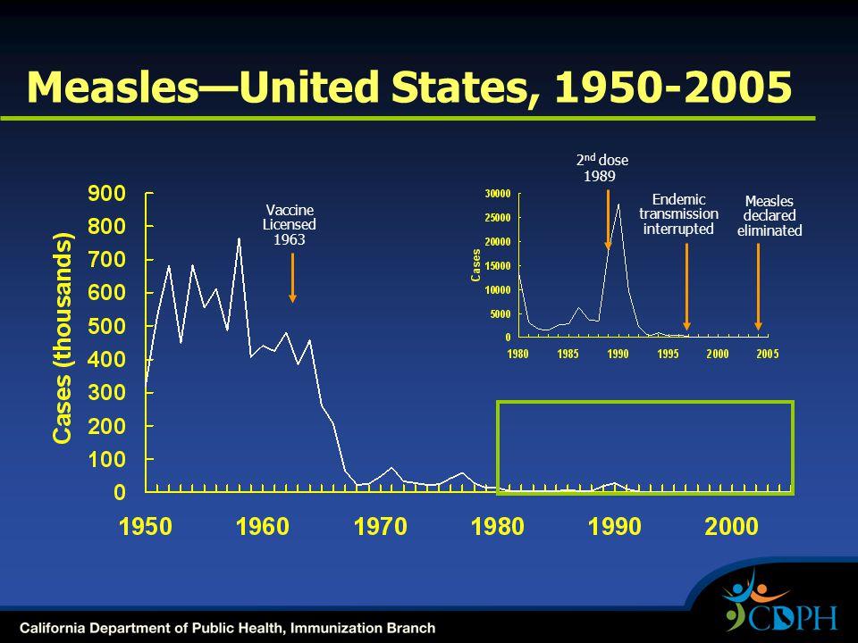 Vaccine Licensed 1963 Measles—United States, 1950-2005 2 nd dose 1989 Endemic transmission interrupted Measles declared eliminated