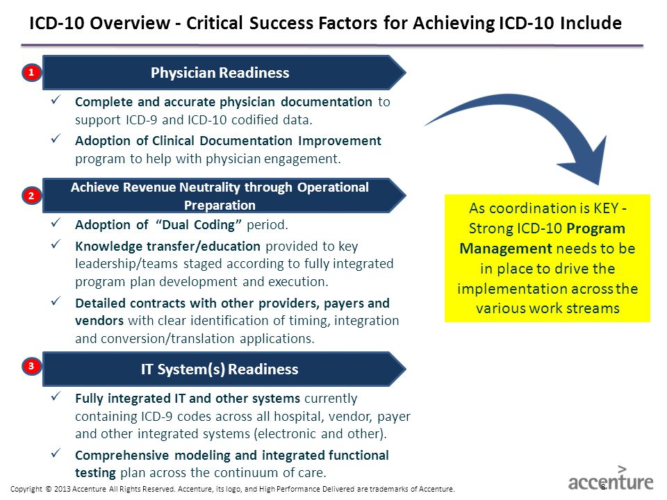 Copyright © 2013 Accenture All Rights Reserved. Accenture, its logo, and High Performance Delivered are trademarks of Accenture. ICD-10 Overview - Cri