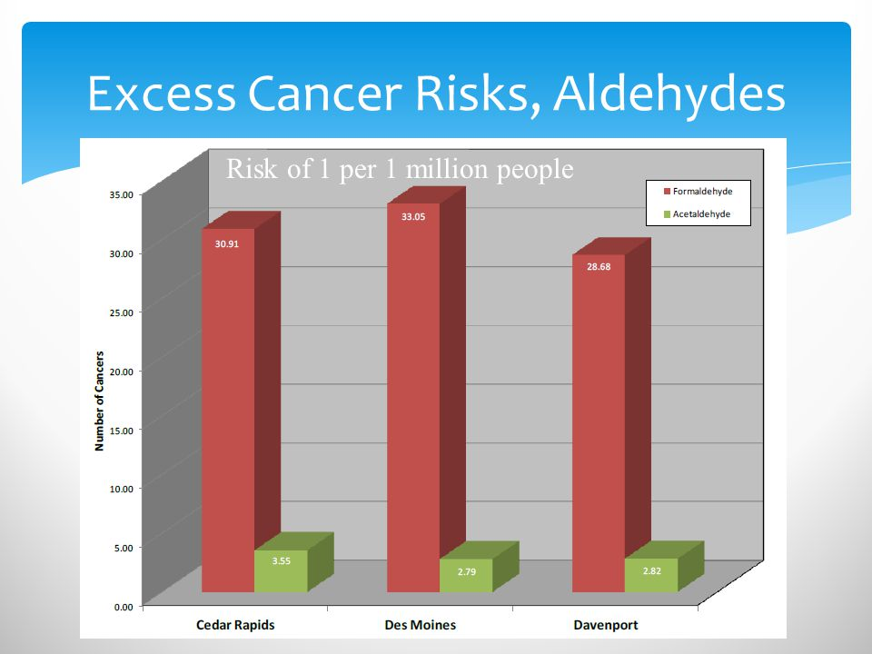 Excess Cancer Risks, Aldehydes Risk of 1 per 1 million people