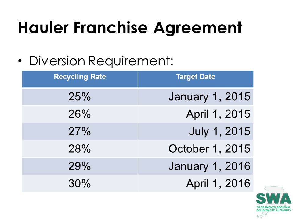 Hauler Franchise Agreement Diversion Requirement: Recycling RateTarget Date 25%January 1, 2015 26%April 1, 2015 27%July 1, 2015 28%October 1, 2015 29%January 1, 2016 30%April 1, 2016
