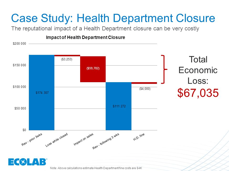 Case Study: Health Department Closure Total Economic Loss: $67,035 Note: Above calculations estimate Health Department fine costs are $4K The reputational impact of a Health Department closure can be very costly