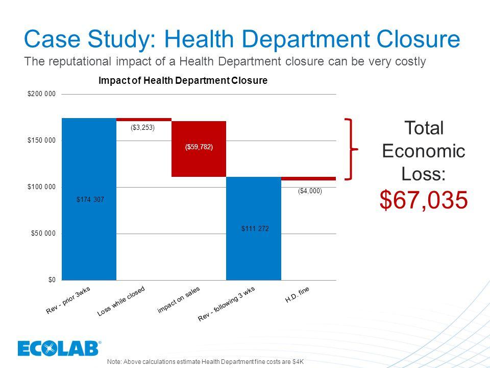 Case Study: Health Department Closure Total Economic Loss: $67,035 Note: Above calculations estimate Health Department fine costs are $4K The reputati