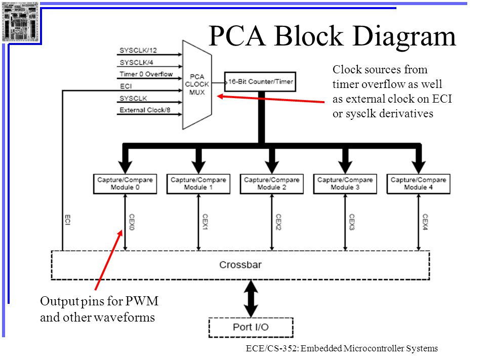 ECE/CS-352: Embedded Microcontroller Systems PCA Block Diagram Output pins for PWM and other waveforms Clock sources from timer overflow as well as external clock on ECI or sysclk derivatives