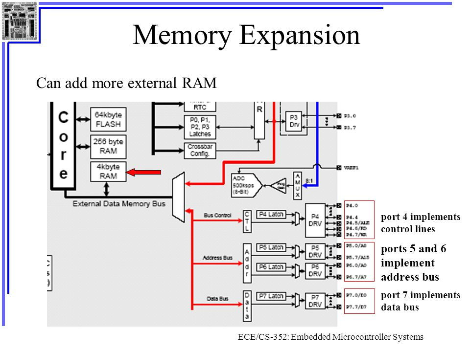 ECE/CS-352: Embedded Microcontroller Systems Using External RAM Used to hold large data sets Accessed with movx instruction –MOVX A, @RiMove external data to A register –MOVX @Ri, AMove A to external data (8-bit address) –MOVX A, @DPTRMove external data (16-bit address) to A –MOVX @DPTR, AMove A to external data (16-bit address)