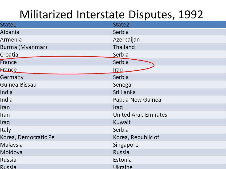 Militarized Interstate Disputes, 1992 State1State2 AlbaniaSerbia ArmeniaAzerbaijan Burma (Myanmar)Thailand CroatiaSerbia FranceSerbia FranceIraq Germa