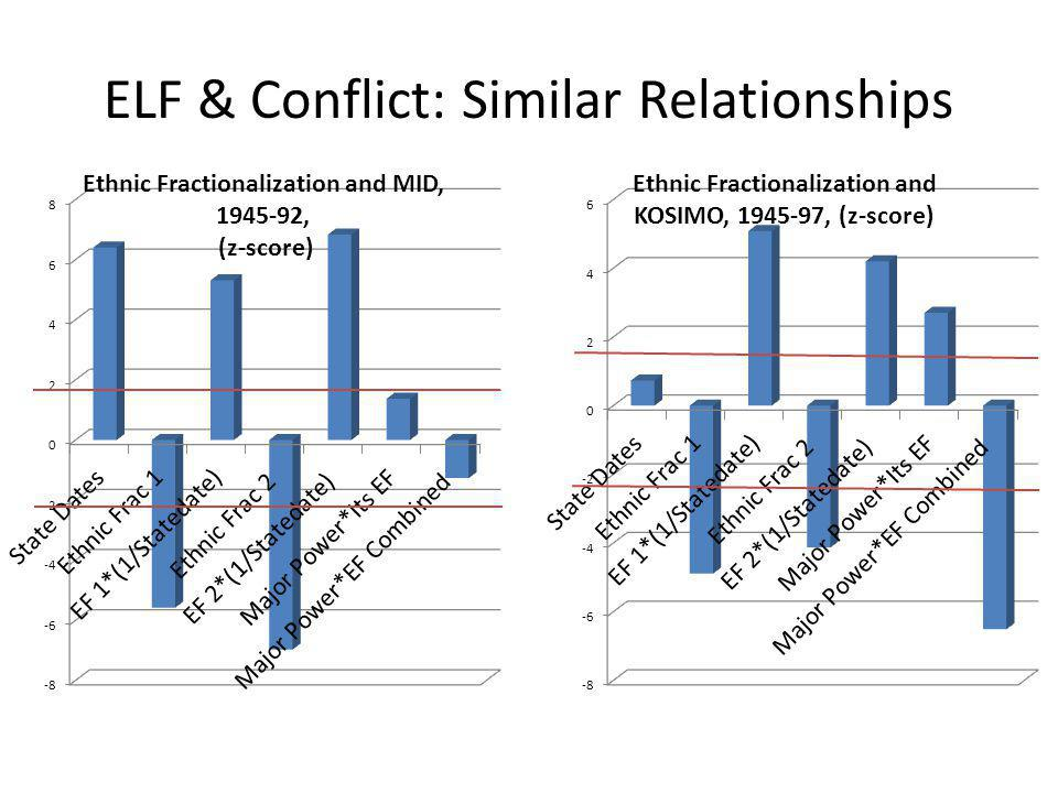 ELF & Conflict: Similar Relationships
