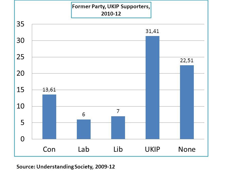 Source: Understanding Society, 2009-12