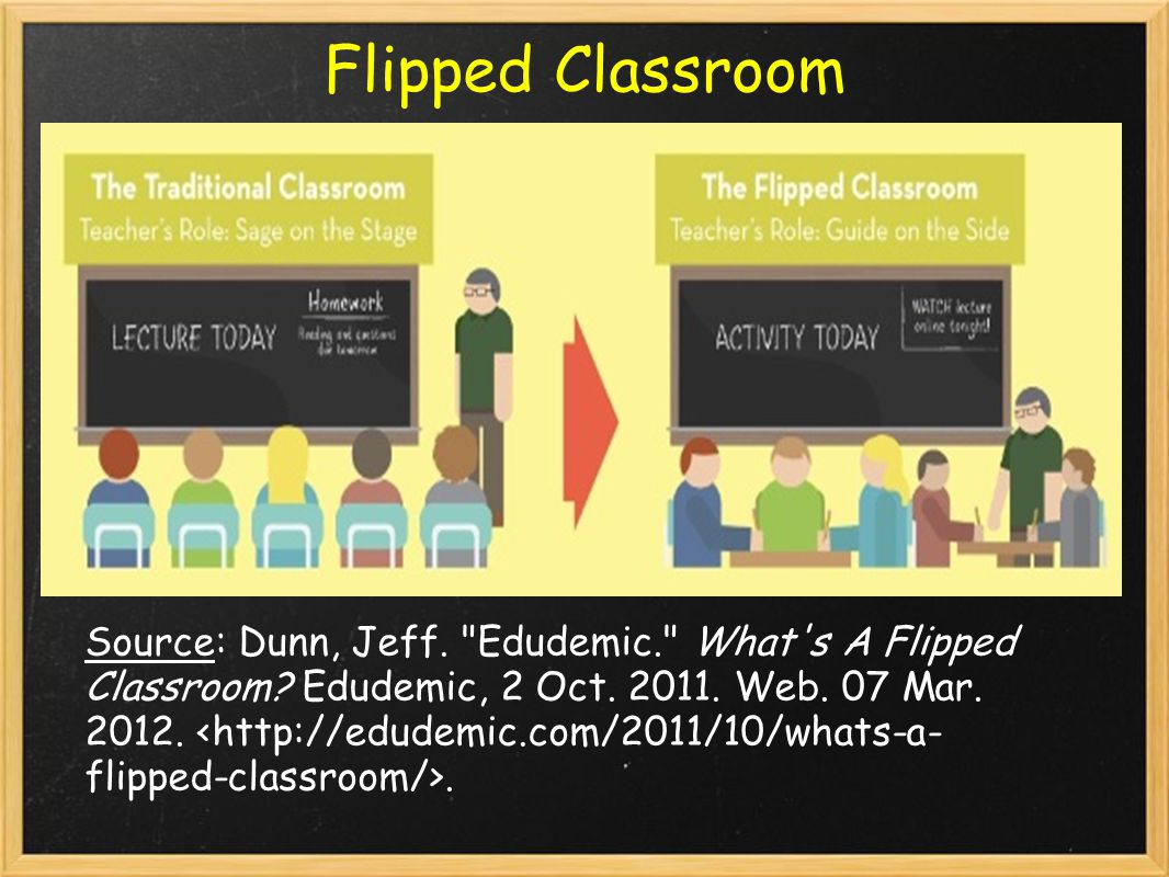 Flipped Classroom Source: Dunn, Jeff. Edudemic. What s A Flipped Classroom.
