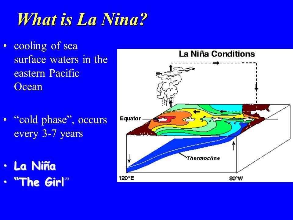 What is La Nina.