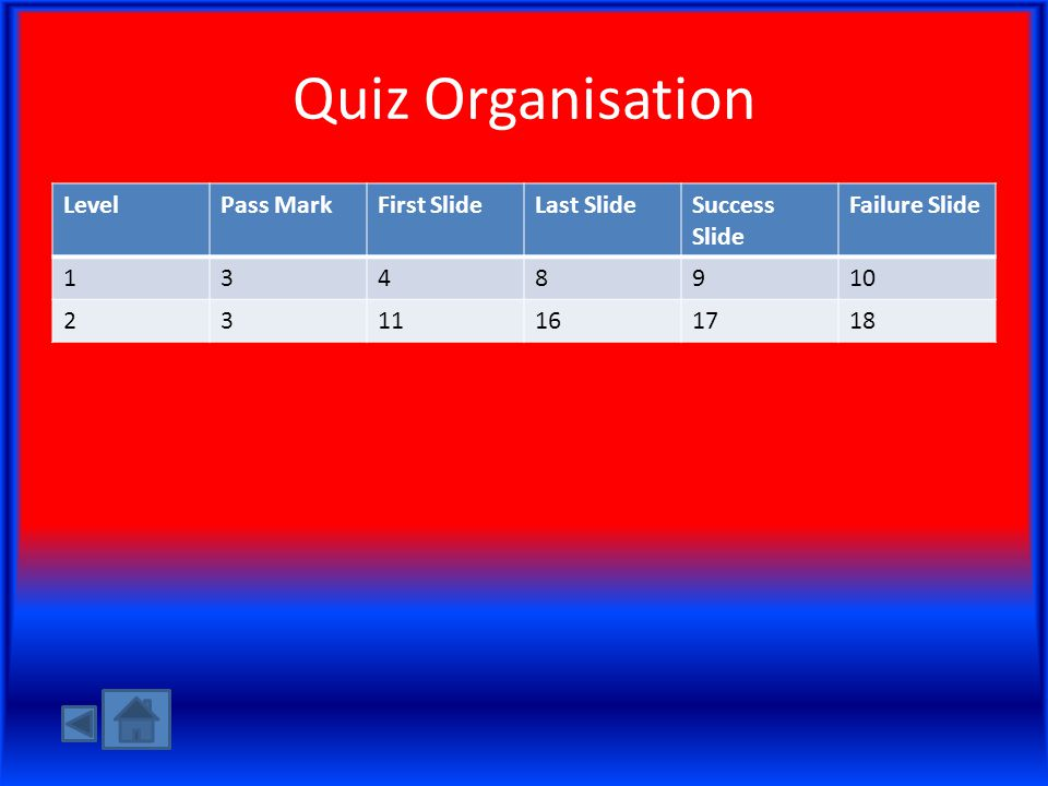 Quiz Organisation LevelPass MarkFirst SlideLast SlideSuccess Slide Failure Slide 1348910 2311161718