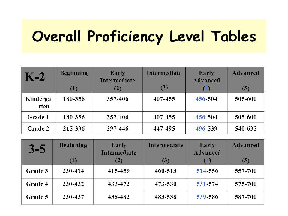 Overall Proficiency Level Tables K-2 Beginning (1) Early Intermediate (2) Intermediate (3) Early Advanced (4) Advanced (5) Kinderga rten 180-356357-40