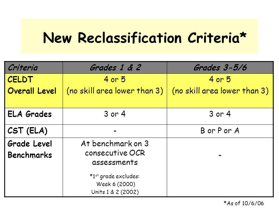New Reclassification Criteria* CriteriaGrades 1 & 2Grades 3-5/6 CELDT Overall Level 4 or 5 (no skill area lower than 3) 4 or 5 (no skill area lower th