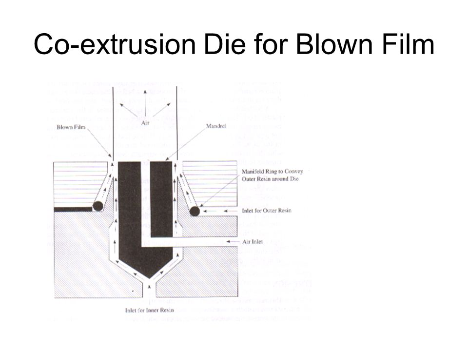 Co-extrusion Die for Blown Film