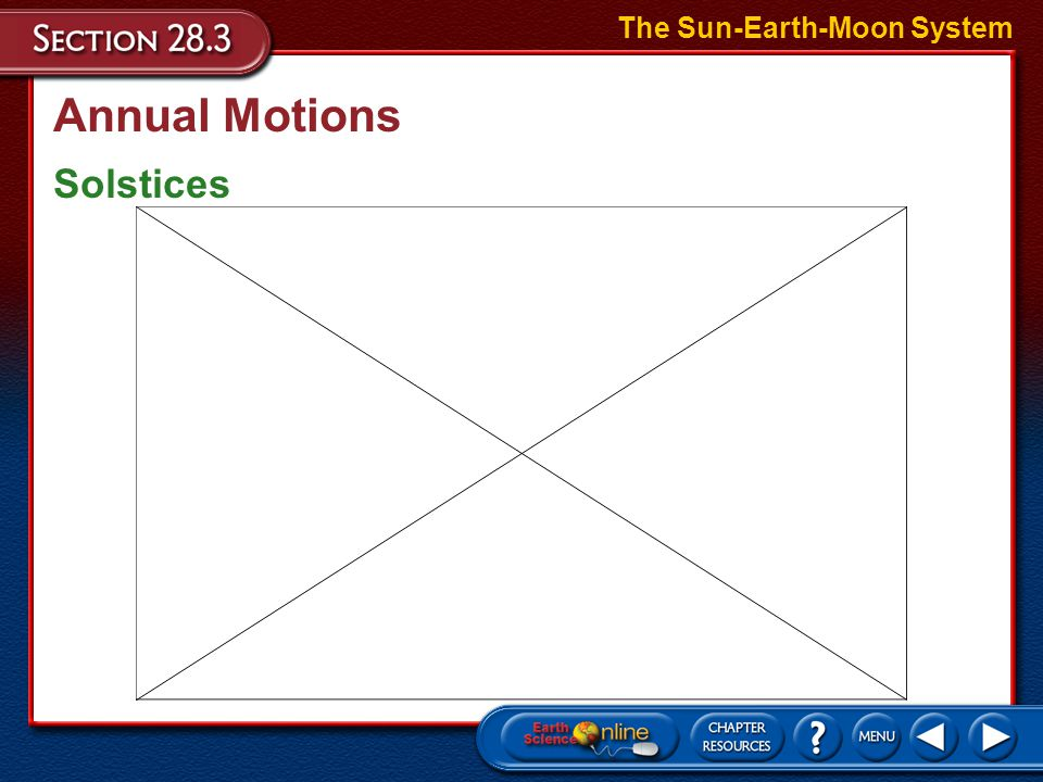 Annual Motions Solstices The Sun-Earth-Moon System –The winter solstice occurs around December 21 each year when the Sun is directly overhead at the T