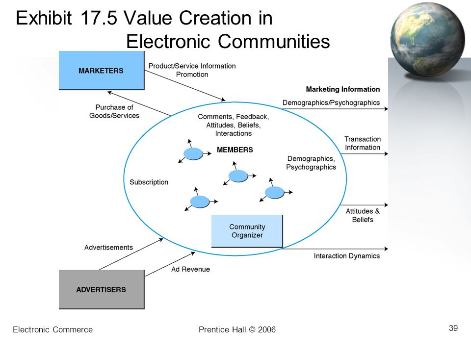 Electronic CommercePrentice Hall © 2006 39 Exhibit 17.5 Value Creation in Electronic Communities