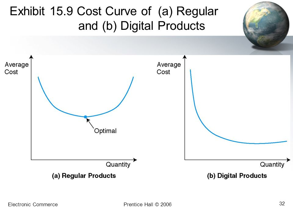 Electronic CommercePrentice Hall © 2006 32 Exhibit 15.9 Cost Curve of (a) Regular and (b) Digital Products