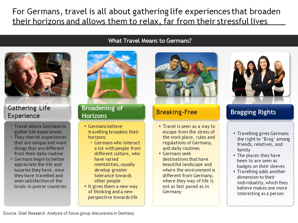 Slide no.7 © South African Tourism 2010  What Travel Experience is for Germans.