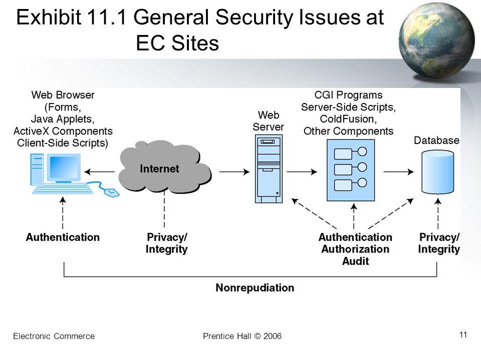 Electronic CommercePrentice Hall © 2006 11 Exhibit 11.1 General Security Issues at EC Sites