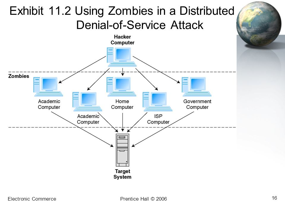 Electronic CommercePrentice Hall © 2006 16 Exhibit 11.2 Using Zombies in a Distributed Denial-of-Service Attack