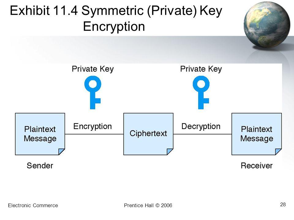 Electronic CommercePrentice Hall © 2006 28 Exhibit 11.4 Symmetric (Private) Key Encryption