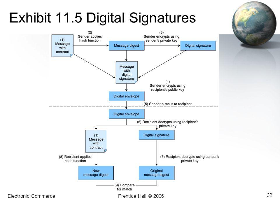 Electronic CommercePrentice Hall © 2006 32 Exhibit 11.5 Digital Signatures