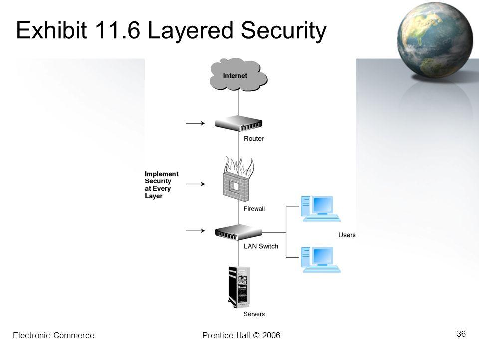 Electronic CommercePrentice Hall © 2006 36 Exhibit 11.6 Layered Security