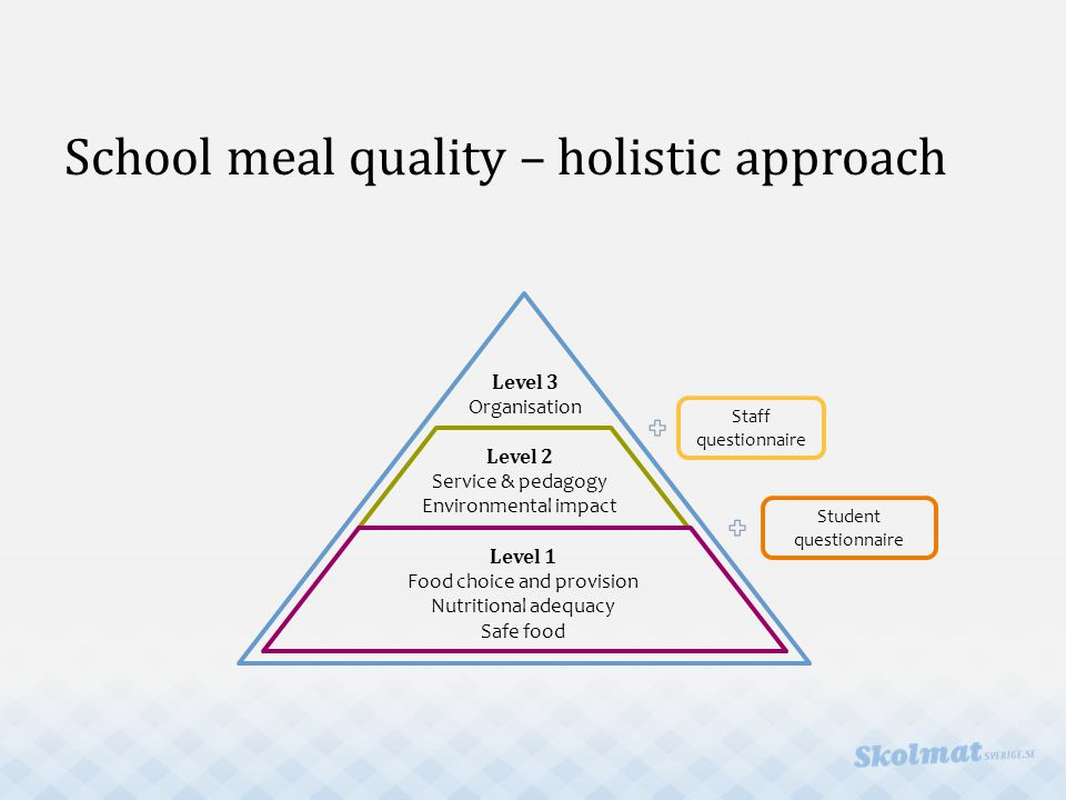 Level 3 Organisation Level 2 Service & pedagogy Environmental impact Level 1 Food choice and provision Nutritional adequacy Safe food Staff questionnaire Student questionnaire School meal quality – holistic approach