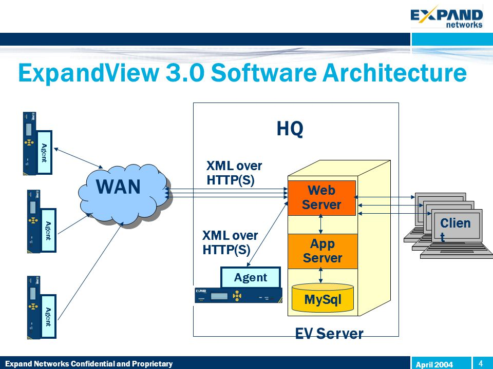 Expand Networks Confidential and Proprietary 4 4 April 2004 ExpandView 3.0 Software Architecture EV Server MySql Clien t WAN Agent App Server Web Server HQ Agent XML over HTTP(S)