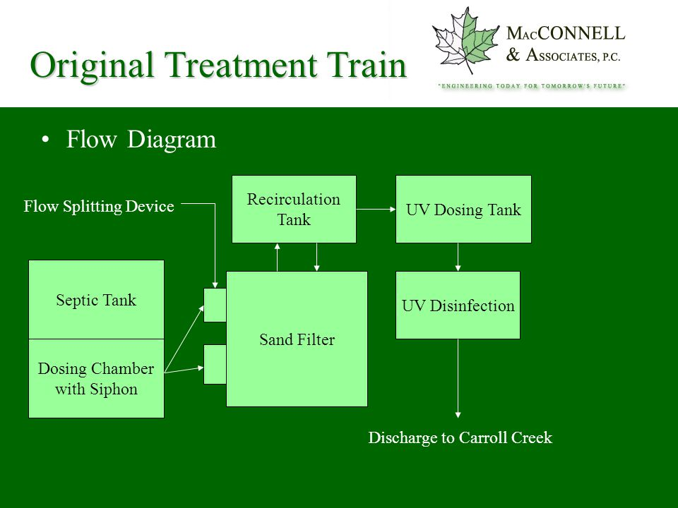 Original Treatment Train Flow Diagram Dosing Chamber with Siphon Septic Tank Sand Filter Recirculation Tank UV Dosing Tank UV Disinfection Discharge to Carroll Creek Flow Splitting Device