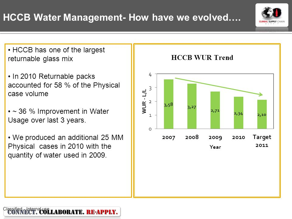 Classified - Internal use HCCB has one of the largest returnable glass mix In 2010 Returnable packs accounted for 58 % of the Physical case volume ~ 36 % Improvement in Water Usage over last 3 years.
