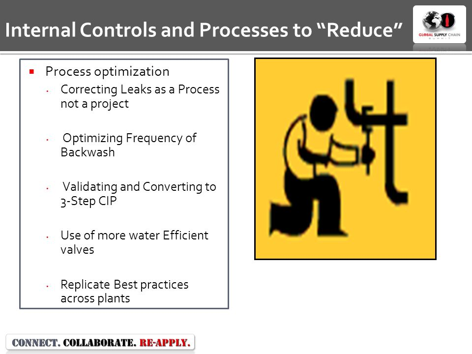  Process optimization Correcting Leaks as a Process not a project Optimizing Frequency of Backwash Validating and Converting to 3-Step CIP Use of more water Efficient valves Replicate Best practices across plants Internal Controls and Processes to Reduce