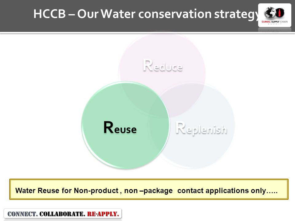 R educe R eplenish R euse HCCB – Our Water conservation strategy Water Reuse for Non-product, non –package contact applications only…..