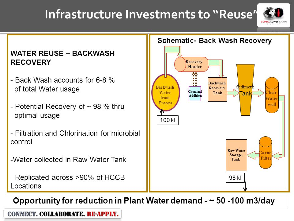 Opportunity for reduction in Plant Water demand - ~ 50 -100 m3/day Infrastructure Investments to Reuse WATER REUSE – BACKWASH RECOVERY - Back Wash accounts for 6-8 % of total Water usage - Potential Recovery of ~ 98 % thru optimal usage - Filtration and Chlorination for microbial control -Water collected in Raw Water Tank - Replicated across >90% of HCCB Locations Backwash Water from Process Recovery Header Backwash Recovery Tank Chemical Addition Garnet Filter Raw Water Storage Tank Sediment Tank Clear Water well Schematic- Back Wash Recovery 100 kl 98 kl