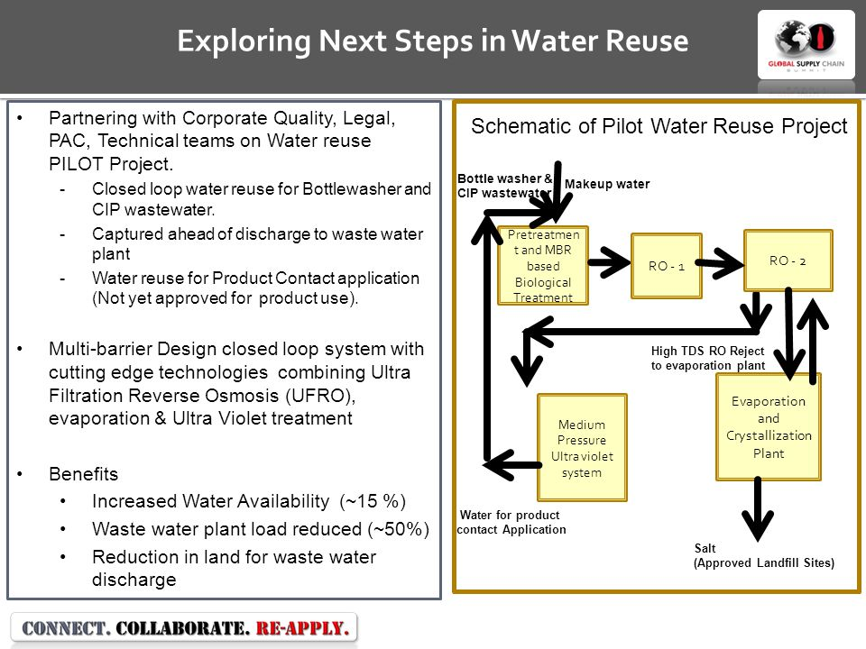Exploring Next Steps in Water Reuse Partnering with Corporate Quality, Legal, PAC, Technical teams on Water reuse PILOT Project.