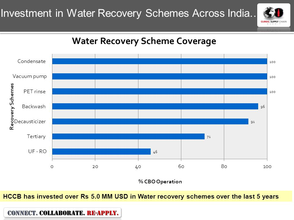 HCCB has invested over Rs 5.0 MM USD in Water recovery schemes over the last 5 years Investment in Water Recovery Schemes Across India…