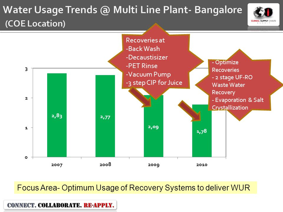 Water Usage Trends @ Multi Line Plant- Bangalore (COE Location) Focus Area- Optimum Usage of Recovery Systems to deliver WUR Recoveries at -Back Wash -Decaustisizer -PET Rinse -Vacuum Pump -3 step CIP for Juice - Optimize Recoveries - 2 stage UF-RO Waste Water Recovery - Evaporation & Salt Crystallization