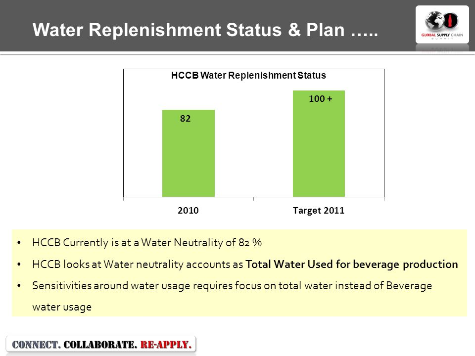 HCCB Water Replenishment Status HCCB Currently is at a Water Neutrality of 82 % HCCB looks at Water neutrality accounts as Total Water Used for beverage production Sensitivities around water usage requires focus on total water instead of Beverage water usage Water Replenishment Status & Plan …..