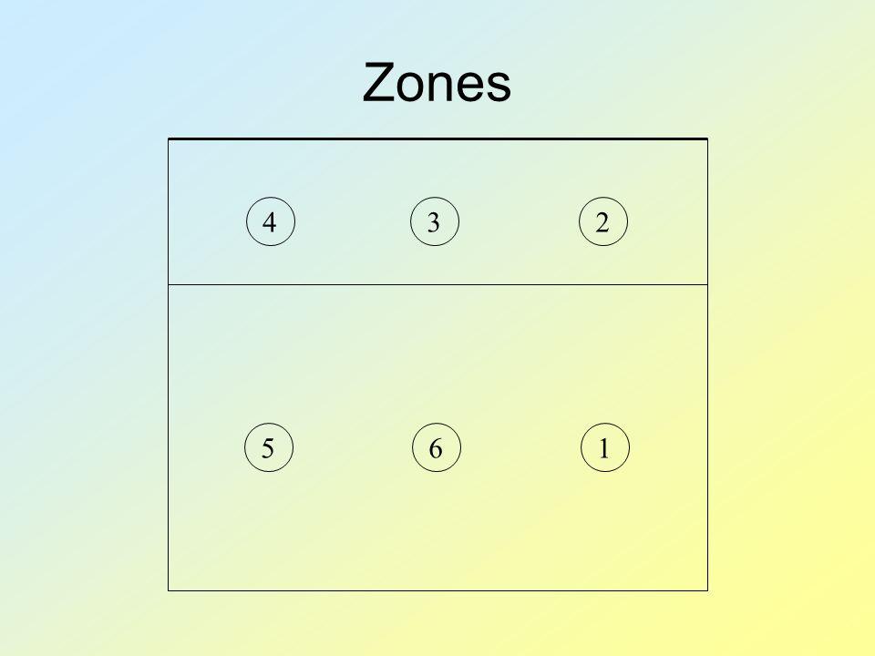 Zones 123465
