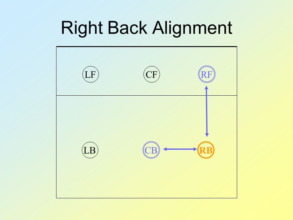 Right Back Alignment CFLFLBCBRFRB