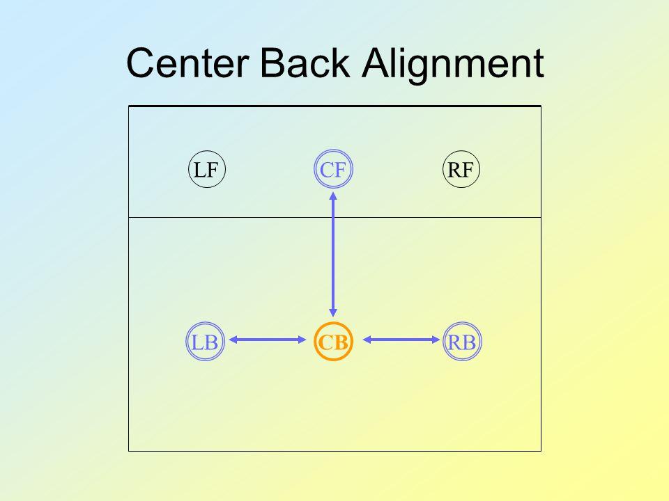 Center Back Alignment RFLF RB CFCB LB