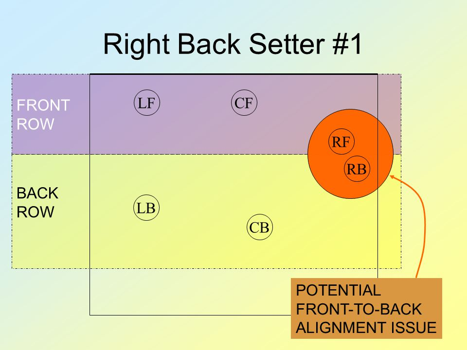 FRONT ROW BACK ROW Right Back Setter #1 RBRFCFLFCBLB POTENTIAL FRONT-TO-BACK ALIGNMENT ISSUE