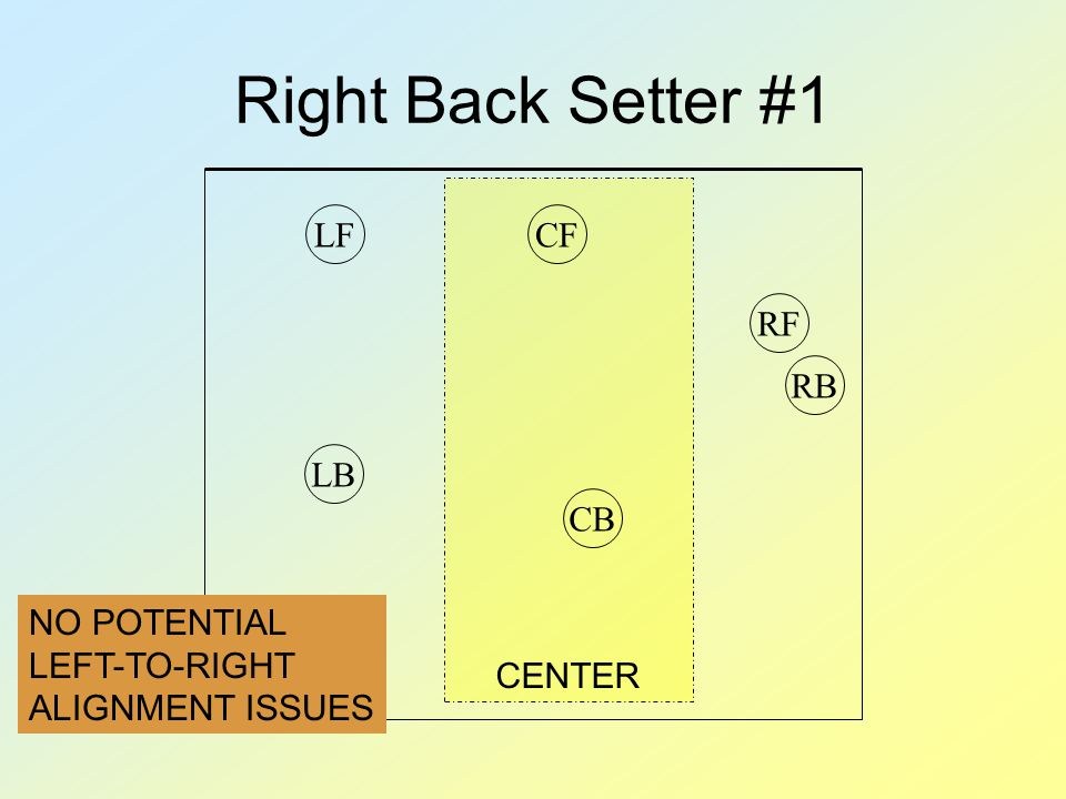 CENTER Right Back Setter #1 RBRFCFLFCBLB NO POTENTIAL LEFT-TO-RIGHT ALIGNMENT ISSUES