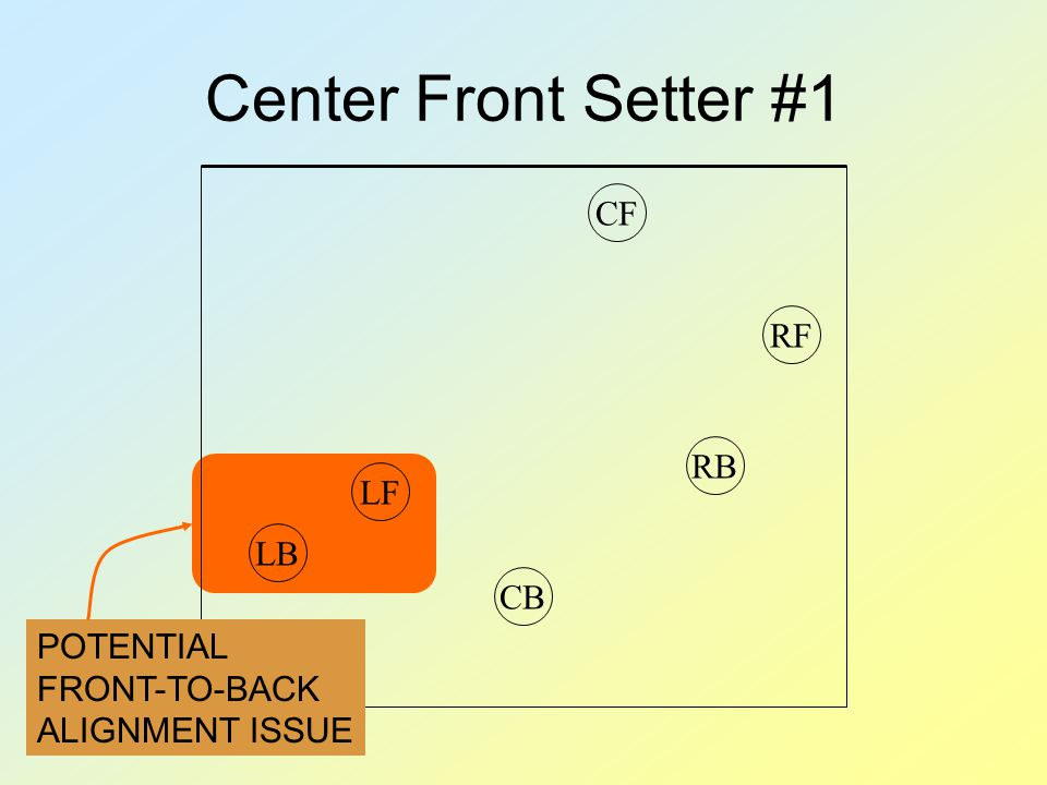 Center Front Setter #1 RBRFCFLFCBLB POTENTIAL FRONT-TO-BACK ALIGNMENT ISSUE