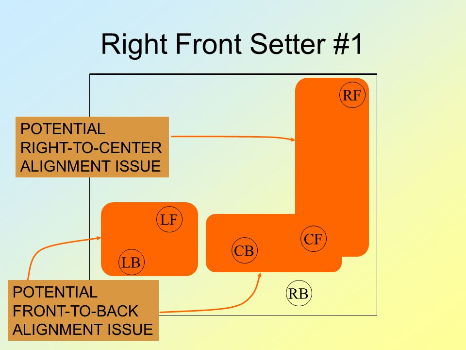 Right Front Setter #1 POTENTIAL FRONT-TO-BACK ALIGNMENT ISSUE POTENTIAL RIGHT-TO-CENTER ALIGNMENT ISSUE RBRFCFLFCBLB