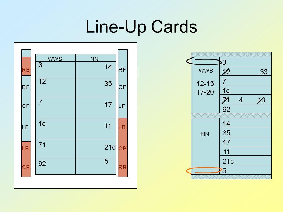 Line-Up Cards WWSNN 3 12 7 1c 71 92 14 35 17 11 21c 5 RB RF CF LF LB CB RF CF LF LB CB RB WWS NN 3 12 7 1c 71 92 14 35 17 11 21c 5 12-15 17-20 33 134