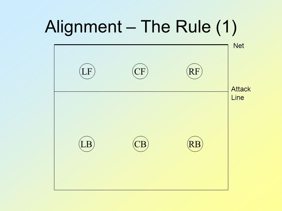 Alignment – The Rule (1) RBRFCFLFCBLB Net Attack Line