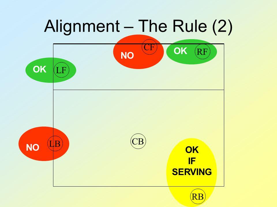 OK IF SERVING NO OK Alignment – The Rule (2) RBRFCFLFCBLB OK
