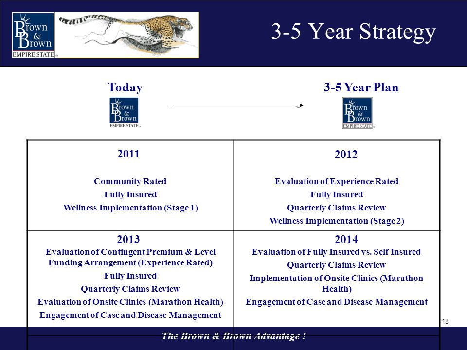 18 3-5 Year Strategy The Brown & Brown Advantage ! Today3-5 Year Plan Community Rated Fully Insured Wellness Implementation (Stage 1) Evaluation of Ex